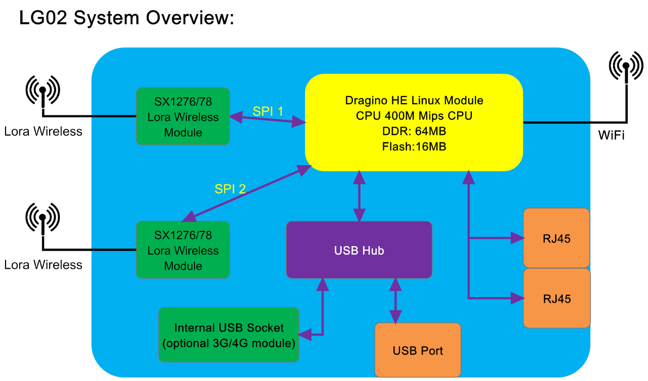 Lora Gateway Lg02 Dual Channel 868mhz Microcontroller Wireless Complete Ddr Power Solution Beside Lorawan Mode The Supports Mutiple Working Modes Listed Below To Fit Different Requirements For Your Envisioned Iot